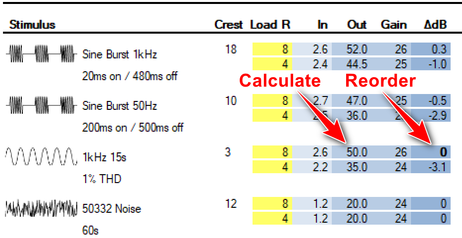 Figure 4 - The 4-ch IO matrix from CAFViewer. Double-click where shown to reorder the matrix using your choice as the reference. Double-click on the output voltage column to launch the Low-Z calculator, pre-loaded with the selected voltage. The ΔdB column shows the change in output voltage caused by different signal types and load resistances. For an ideal voltage source, all values in this column would be zeros.