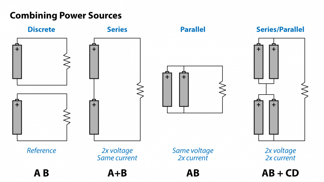 Figure 3 - Combining amplifier channels is in principle like combining batteries to get higher voltage, current, or both.