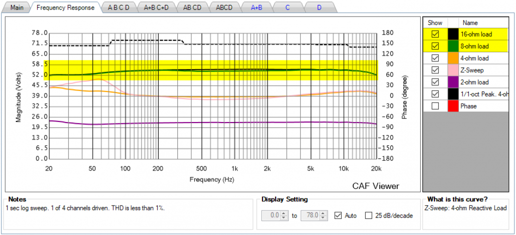 Figure 6 - The CXD4.2Q operates as a constant voltage source down to 8-ohms (1-ch driven). Mousing-over this plot in the CAFViewer will produce a real-time power calculation at 8, 4, and 2-ohms.